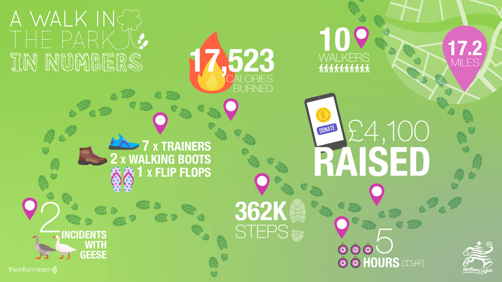 Infographic about The Inform Team's charity walk 2019
