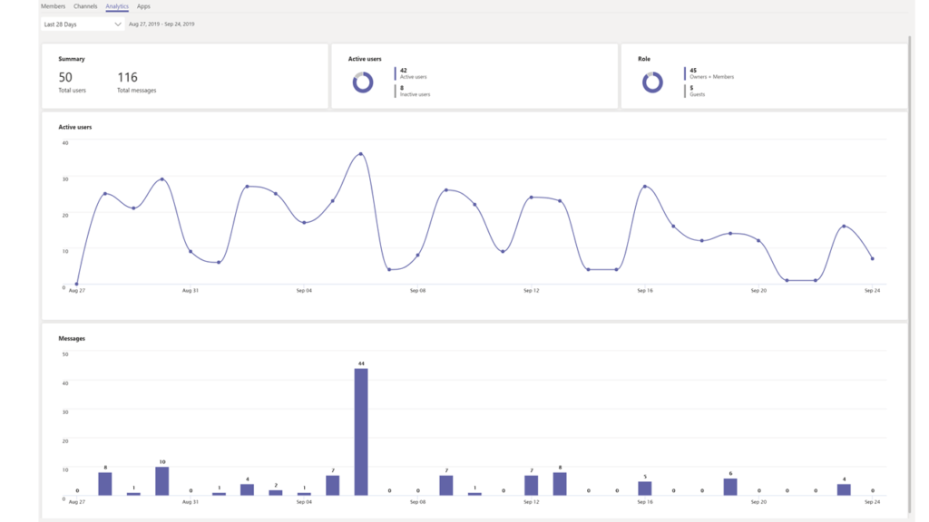 Analytics for per team and cross team analytics in Microsoft Teams