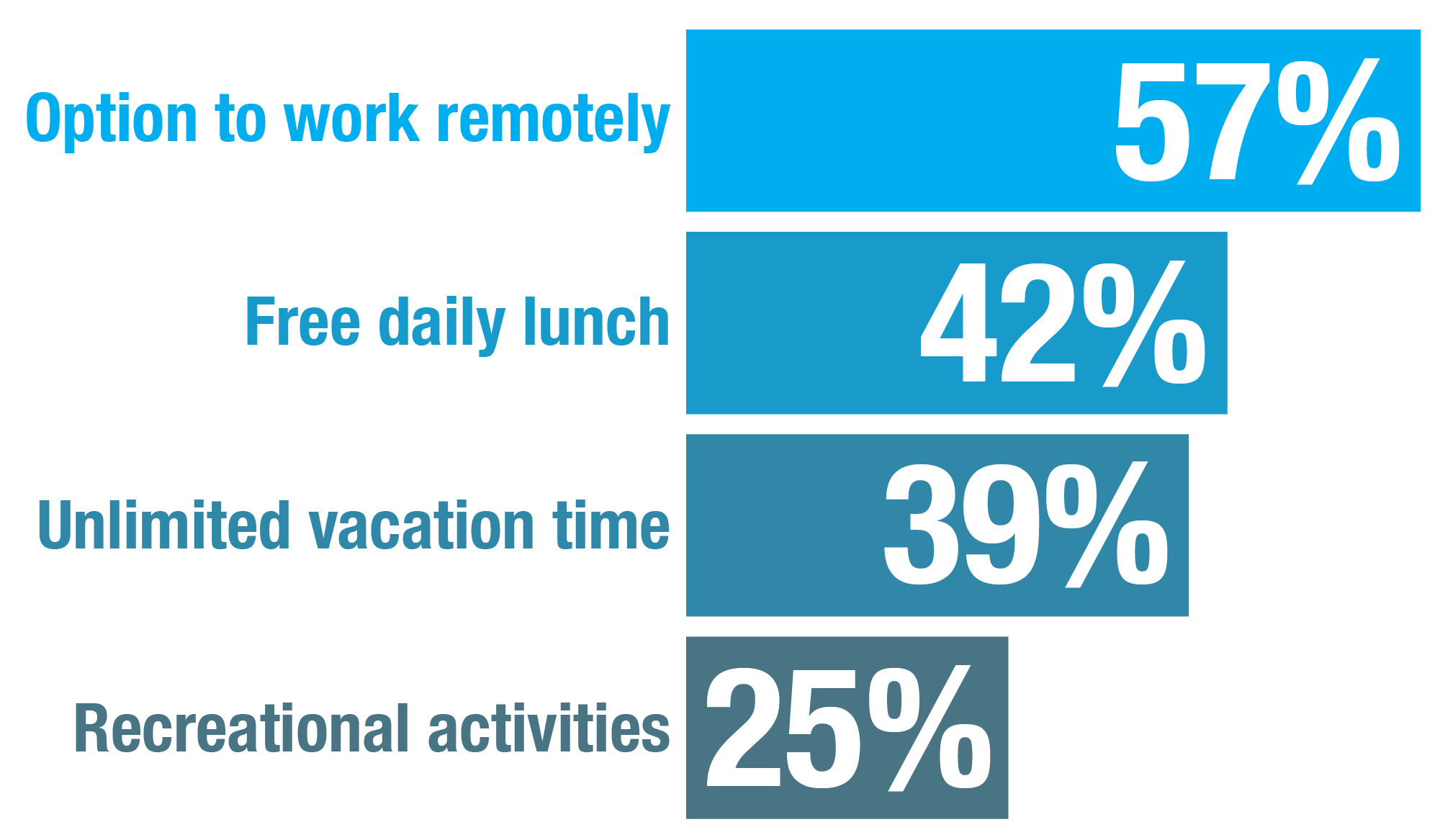 Bar chart to show what perks employees prefer