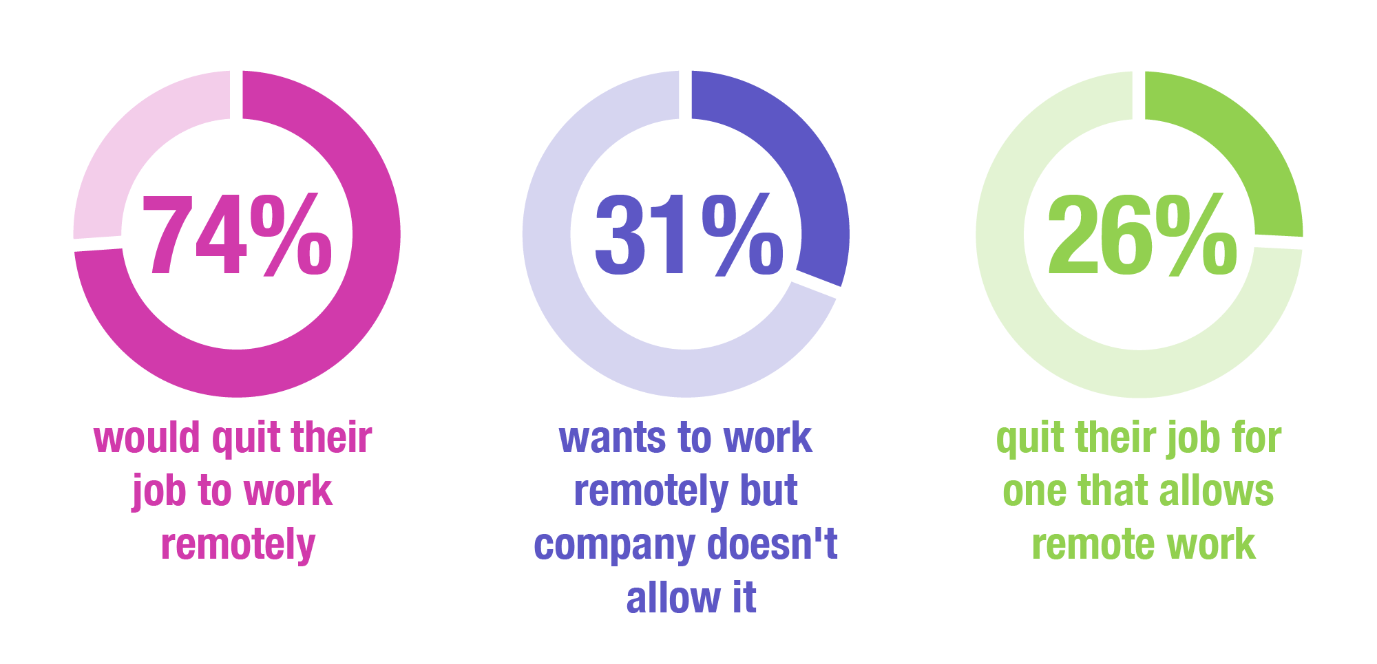 Doughnut chart to show that people will quit their job for one that offers remote working