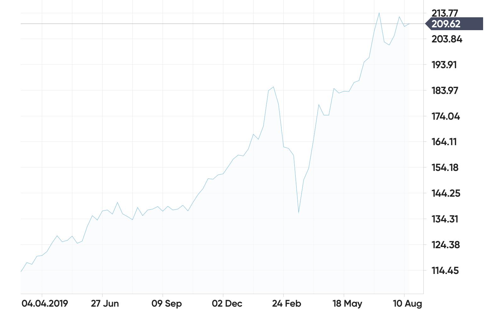 Graph showing Microsoft's increase in revenue in 2020