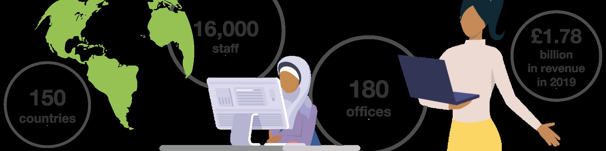 Mott MacDonald case study statistics: 150 offices, 16,000 staff, 180 offices, 1.78 billion in revenue in 2019